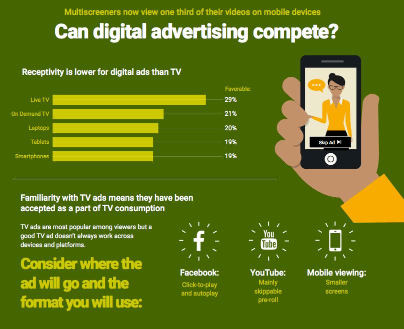 publicidad digital vs tv