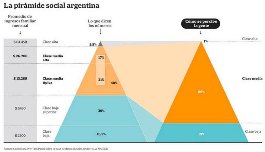 segmentacion-argentina