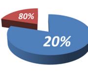 La ley 20/80 y la fidelización de clientes en economías polarizadas